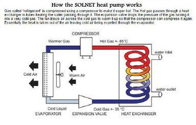 how heat pumps work diagram