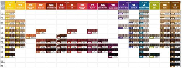Paul Mitchell the color, Paul Mitchell PM Shines  swatch chart