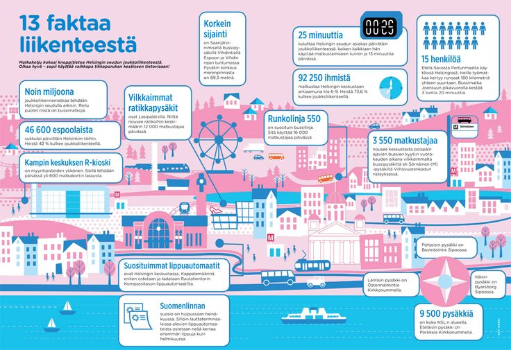 Infographic illustration by Kati Närhi for Helsinki Region Transport's Matkaketju magazine, 2014
