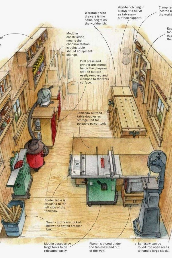 Woodworking Shop Layout Design No 13670 Small Woodworking Shop