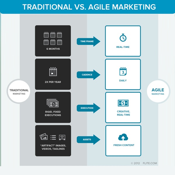161 best release management images on pinterest cloud for Agile vs traditional methodologies