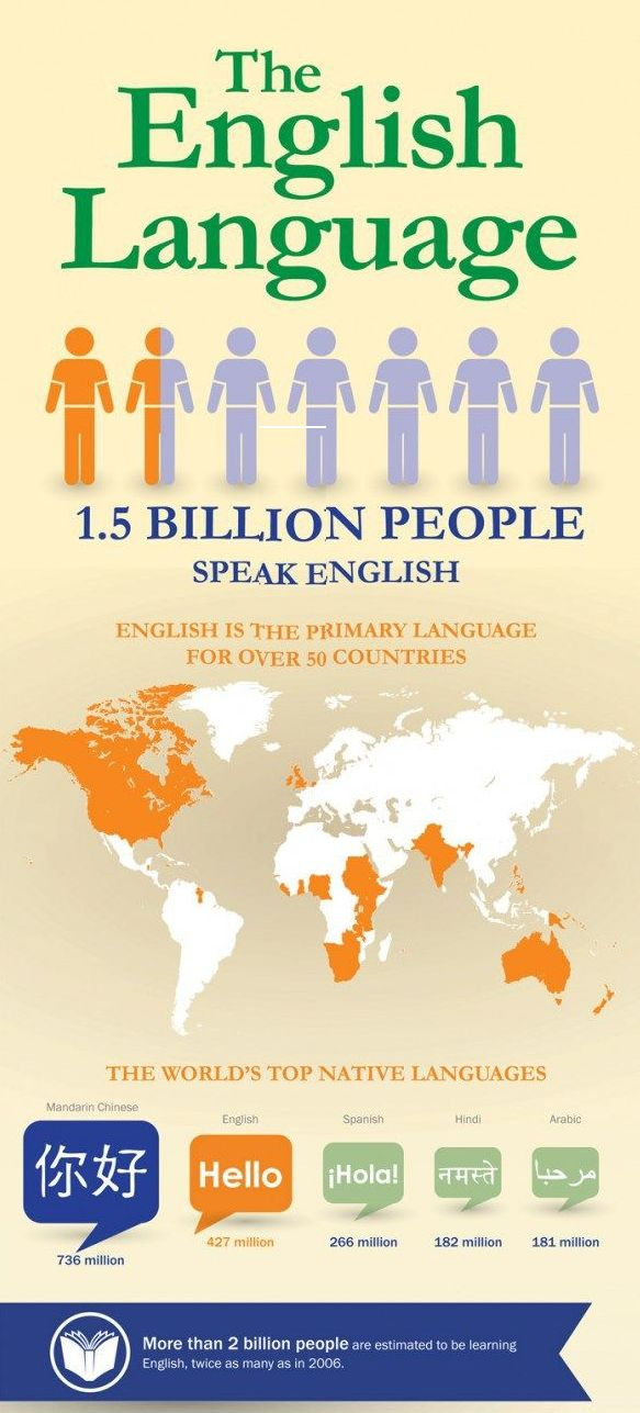 Here is an interesting fact. According to Carnegie's Speech, there are 1.5 billion people around the world that speak English; over 50 countries world-wide  speak English as the primary language; and there's a estimation that more than 2 billion people are currently learning English. Interesting isn't it? Are you mind-boggled? Before starting this subject I didn't realise how much English was used world-wide.