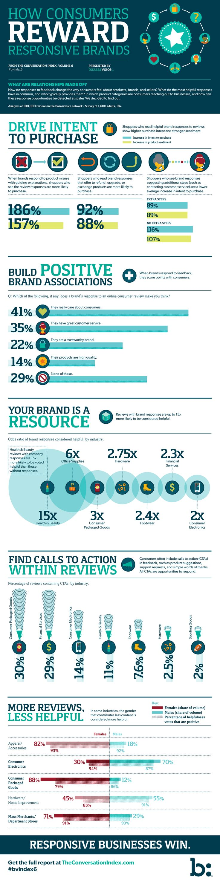Show the Love: How Customers Reward Responsive Brands