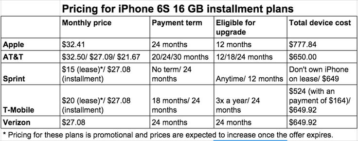 Apple's iPhone upgrade program: What you need to know - http://www.cnet.com/news/apple-iphone-upgrade-program-what-you-need-to-know/?utm_content=buffer1edb6&utm_medium=social&utm_source=pinterest.com&utm_campaign=buffer#ftag=CAD590a51e #apple