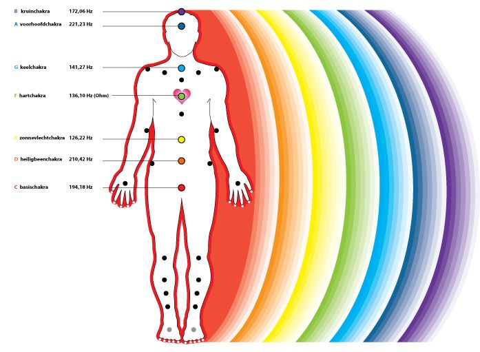 1369 Best Images About Spirituality Energy Mystic Amp Magic On Pinterest Chakra Chart Heart