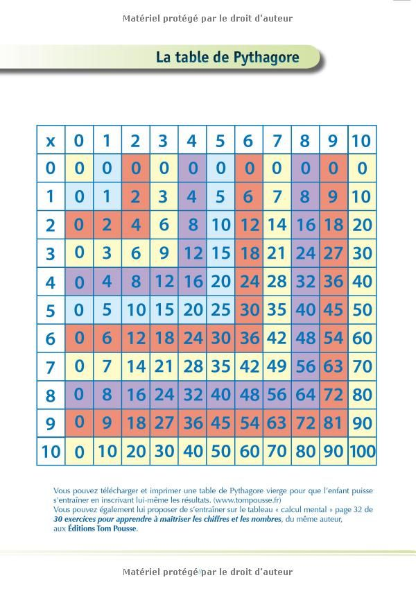 Les 25 meilleures id es de la cat gorie table pythagore - Apprentissage table de multiplication ...