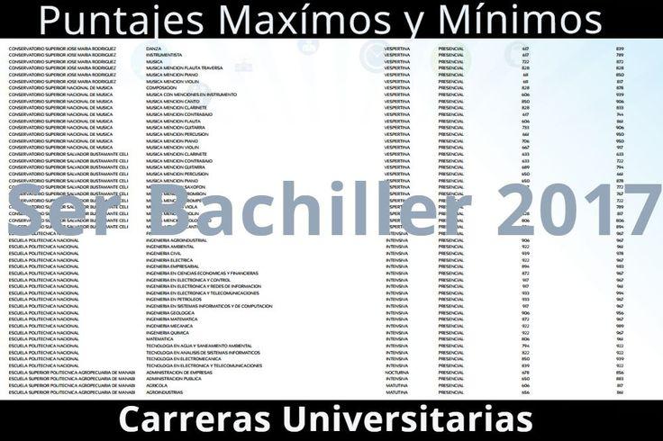 Puntajes máximos y mínimos Ser Bachiller 2018 – Documento PDF