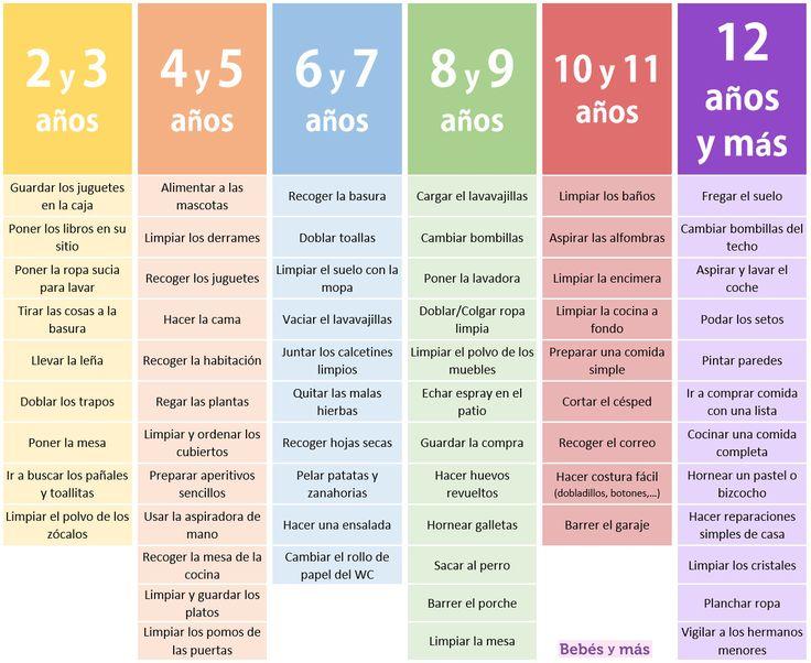 Déjales que sean autónomos: la tabla inspirada en Montessori para saber qué tareas pueden hacer en cada edad