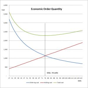 The economic order quantity model or EOQ is a technique for determining the purchase or production order quantity which minimizes the total inventory cost.