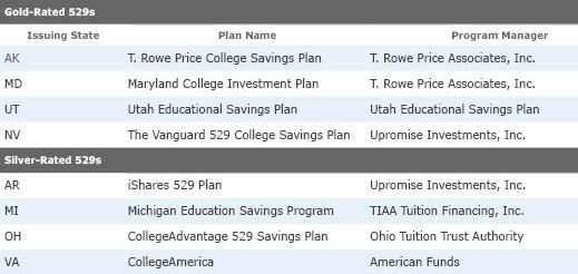 What Are The Best 529 College Savings Plans Available?