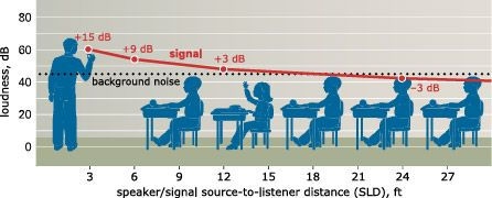 Enhanced Classroom Hearing - Poor Acoustics