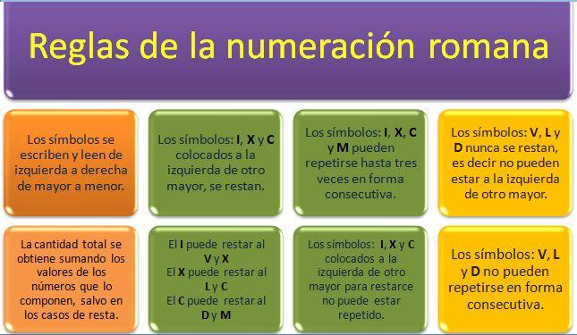 2-reglas-de-nc3bameros-romanos1.png (645×375)