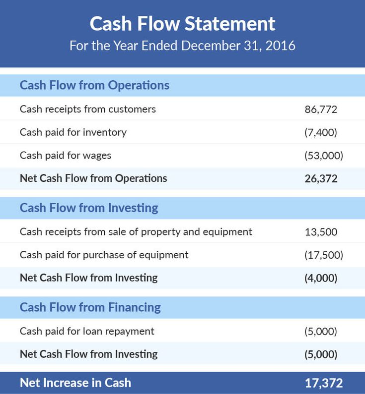 construction cash flow statement oyle kalakaari co