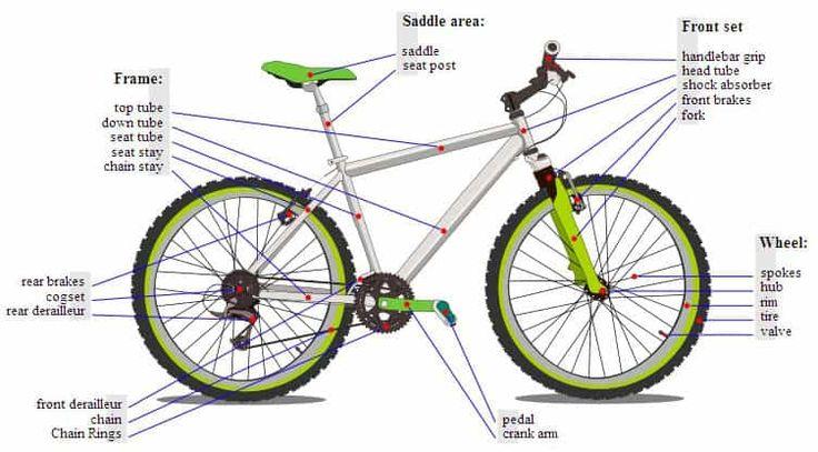 Build Your Own Mountain Bike In Ten Easy Steps