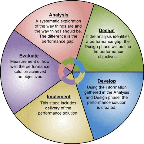 ADDIE - everyone else's favorite instructional design model (and often their least favorite as well)