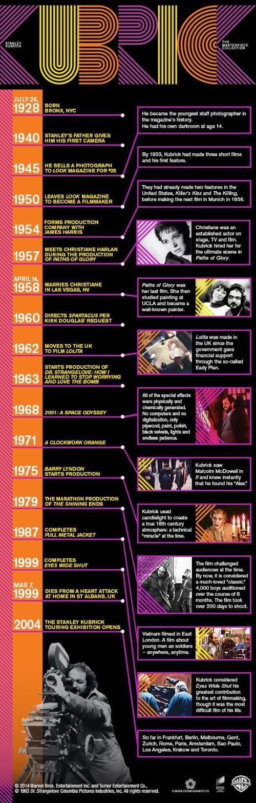 See Stanley Kubrick's Movie Timeline Visualized (Exclusive Infographic)