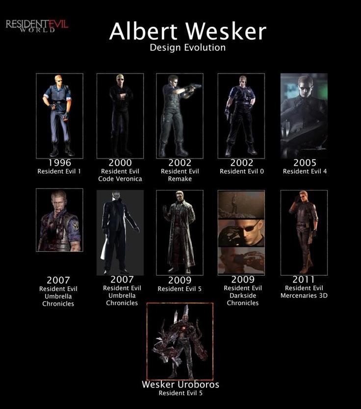 Albert Wesker o La Evolución del Puto Amo