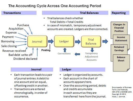 The Accounting period is normally a fiscal year or quarter spanning the period's accounting cycle, including transactions entered in journals, posting transactions to ledgers, trial balances and corrections, and reporting of financial statements.