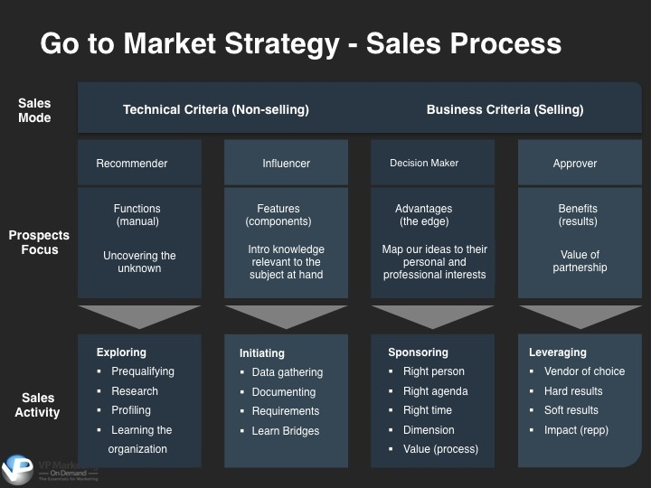The strategic go-to-market plan includes the sales process ...