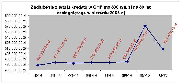 Zadłużenie z tytułu kredytu w CHF (na 300 tys. złotych na 30 lat zaciągniętego w sierpniu 2008 r.)
