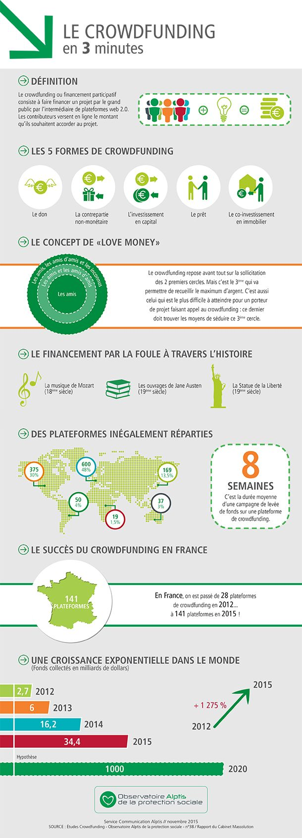 Infographie chiffres clés crowdfunding, financement participatif, création entreprise