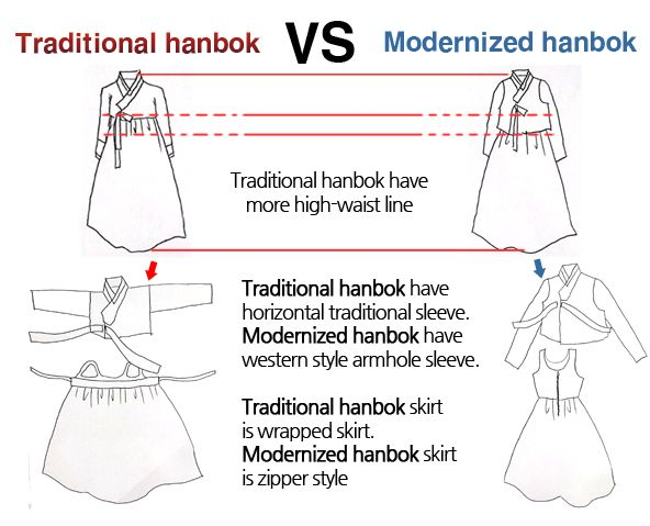 Differences between traditional Korean hanbok and modernized hanbok