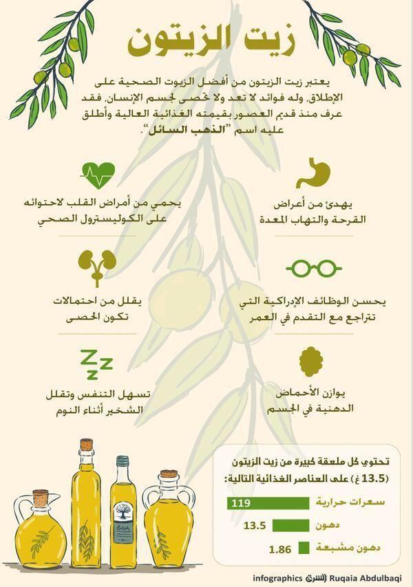 اطعمة Anycanal Health Fitness Nutrition Health Facts Fitness Health And Nutrition