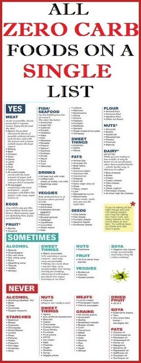 LIST OF ZERO CARB FOODS Exactly when taking after a low carb eating routine, weight watchers need to acknowledge which foods have no carbs.