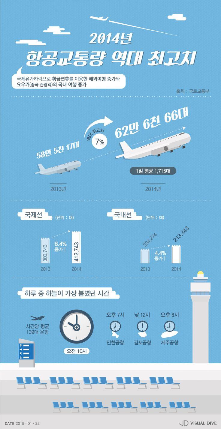 항공교통량, 60만대 돌파 '역대 최고' [인포그래픽] #air traffic / #Infographic ⓒ 비주얼다이브 무단 복사·전재·재배포 금지