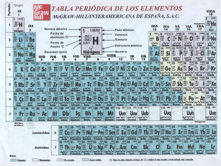 60 best elementos quimicos images on pinterest gemstones minerals una poderosa tabla peridica de la prestigiosa editorial mcgraw hill urtaz Choice Image