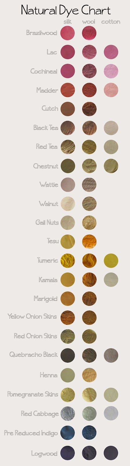My natural dye chart. Inspiration for my accessory designs.