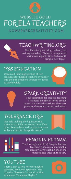 Teachers, check out this linked guide to free English Language Arts web resources for middle and high school students. In it I��ll share the very best websites I��ve found for creative free lesson plans and classroom strategies.