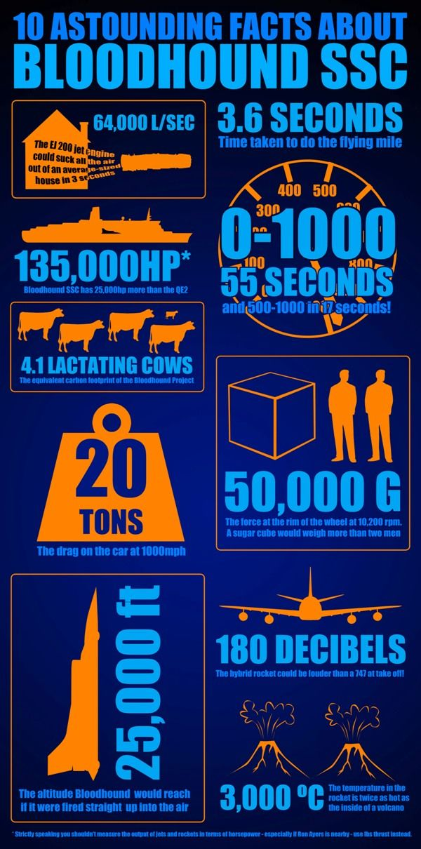Ten Astounding Facts about Bloodhound SSC | BLOODHOUND SSC ...