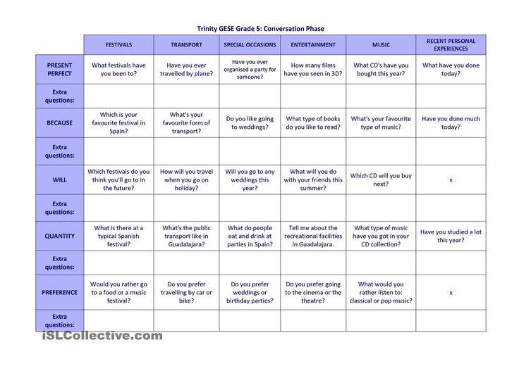 Trinity GESE grade 5 conversation questions
