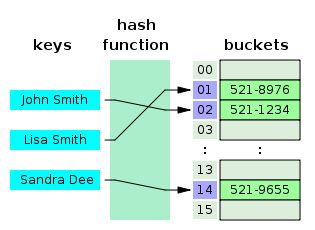 Data structure - Wikipedia, the free encyclopedia