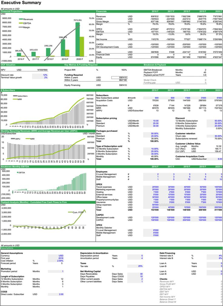 SaaS Financial Model Template Financial dashboard, Excel