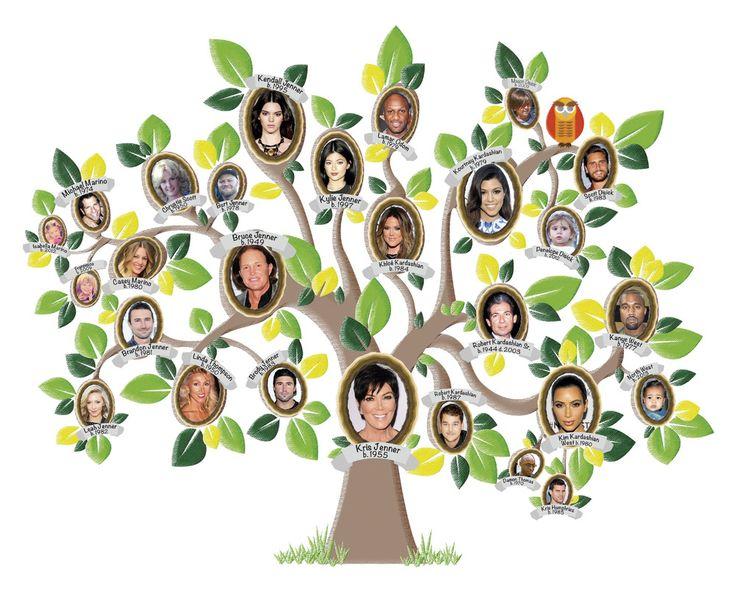 The Kardashians Famille Kardashian Kim Kardashian