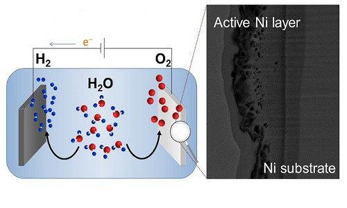 A technique to create a material for cost-effective water electrolysis uses a simple chemical method for preparing nickel-based anodes to improve the oxygen-evolution reaction. Efficiency gains like this one developed by KAUST are important in evolving renewable energy. Hydrogen stores a...