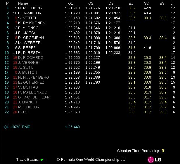 The silver arrows on front row at the Spanish Grand Prix!  http://grandprix20.com/2013/05/11/nico-rosberg-on-pole-position-in-barcelona/  #nicorosberg #mercedes #barcelona