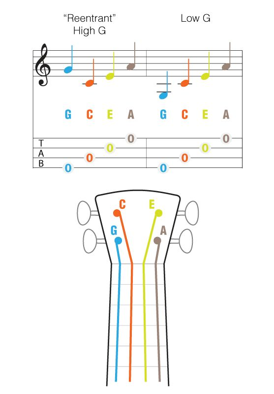 A Thousand Years Chord Charts