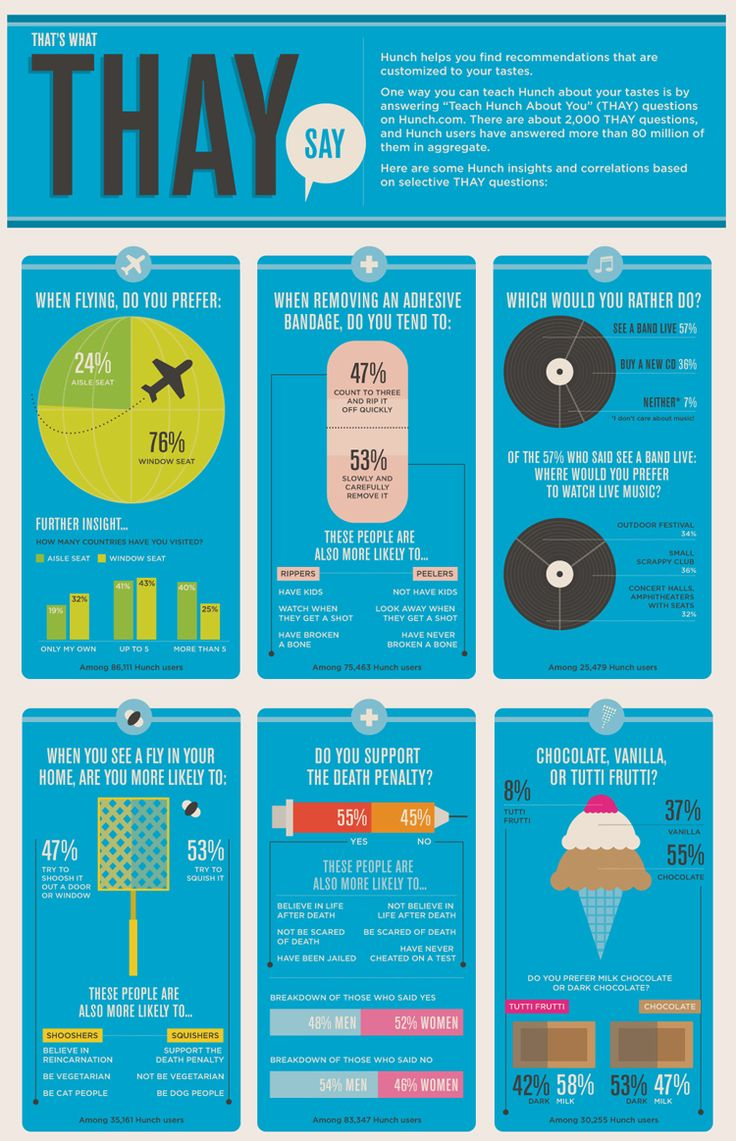 91 best info images on Pinterest | Infographics, Info graphics and ...