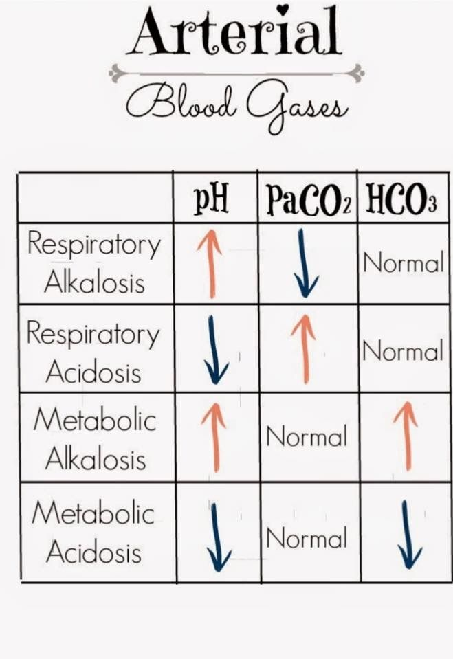 Arterial blood gasses; nursing; lab values; ABG