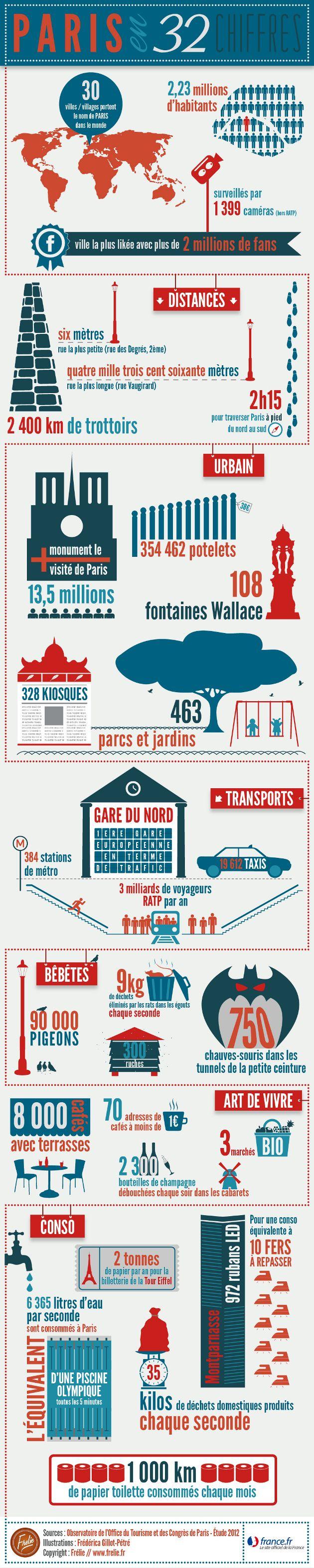 Infographie Paris en 32 chiffres
