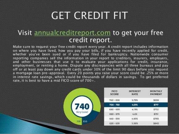 The Minimum Credit Score Needed for a First-Time Home ...