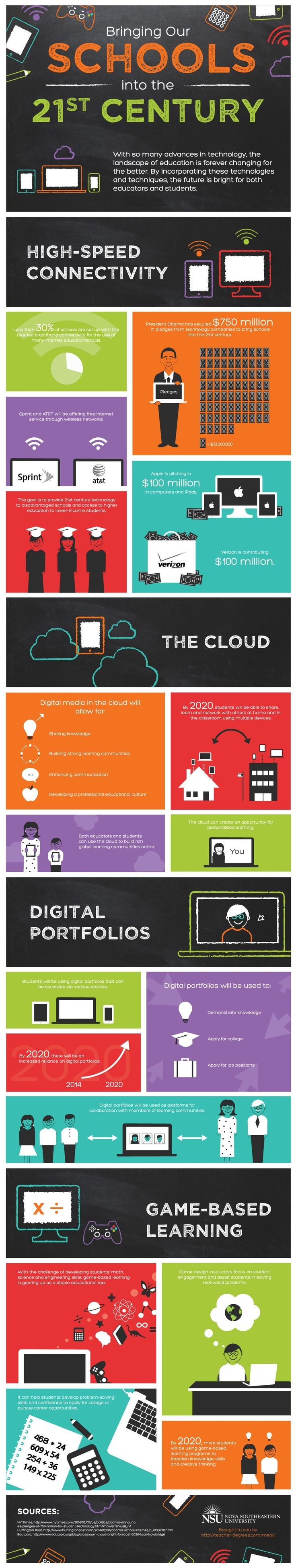 Opportunities afforded by Technology for 21st Century Education #education #elearning