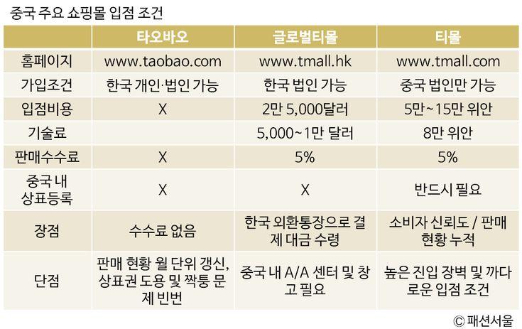 'K패션', 차이나 공습 시작②…중국 온라인 쇼핑 접수에 나선 'K패션' - FashionSeoul