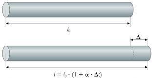 Dilatación lineal de los cuerpos sólidos. Para determinar la dilatación superficial, basta multiplicar a λ por 2, y para la dilatación volumétrica por 3.