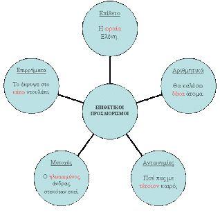 Θεατρο-φιλολογίες: Επιθετικός προσδιορισμός