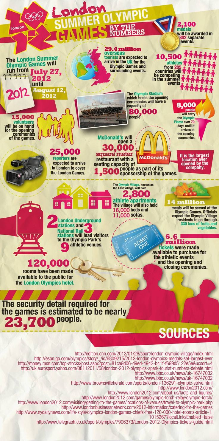 Interesting facts - London Olympics: London2012, London Summer, London 2012, 2012 Olympics, Numbers, London Olympics, Summer Olympic, Olympic Games, Infographic