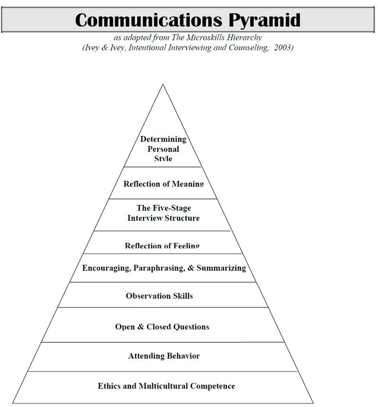 Communications pyramid.png